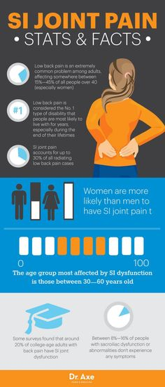 SI joint pain stats and facts - Dr. Axe http://www.draxe.com #health #holistic #natural