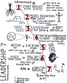 The Leadership 7 - Courtesy of Tanmay Vora @tnvora