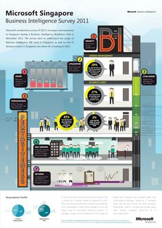 Business Intelligence Infographics Review: Microsoft and Symantec