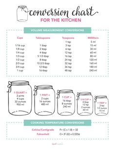 Use this FREE Printable Kitchen Conversion Chart when baking your favorite recipes! The perfect handy cheat sheet that sets you up for success every time! Recipe Measurements, Kitchen Measurements, Baking Measurement Conversion, Measurement Chart, Kitchen Conversion Chart, Measurement Worksheets, Homemade Recipe Books, Diy Recipe Book, Recipe Conversions