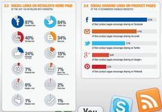 Facebook- und Twitter-Buttons werden am häufigsten in Online-Shops integriert.    (via http://www.futurebiz.de/artikel/facebook-und-twitter-am-haufigsten-in-online-shops-integriert-pinterest-holt-auf/#)