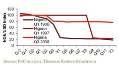 Thomson Reuters, Exchange Rate, Global Business, No Response, The 100, Chart