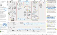Great example of a customer journey sketchboard. Wish I could draw   journeysketchboardsample
