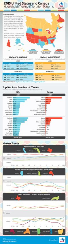 2015 Migration Patterns Infographic