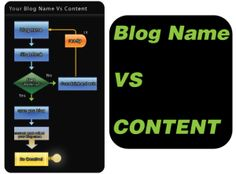 Why your articles must reflect the purpose of domain name!