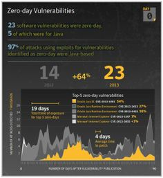 Symantec Internet Security Threat Report on evolution of cyber menaces