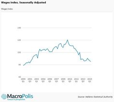 Greek wages index drops in Q2 to its lowest level since 2001. https://shar.es/1vITOw  #Greece #economy