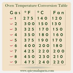 Here is a gas mark and electric oven temperature approximate conversion chart.