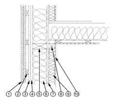 Wandaufbau im Holzrahmenbau 1. Deckelschalung 2 x 24 mm 2. Konterlattung 30/50 mm 3. senkrechte Lattung 4. bituminierte Weichfaserplatte, 18 mm, mit Nut und Feder 5. Holzständerwerk aus getrockneten und egalisierten Hölzern, 60 x 140 mm 6. Wärmedämmung 140 mm aus Steinwolle WGL 035 oder WGL 040 oder Isofloc-Dämmung 7. OSB-Platte 15 oder 18 mm 8. Vorsatzschale aus Kantholz 60/60 9. Wärmedämmung 60 mm aus Steinwolle WGL 035 oder WGL 040 oder Isofloc-Dämmung 10. Rigidur H von Rigips als…