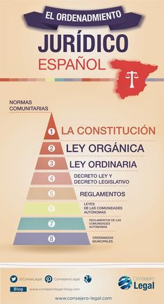 Hierarchy in the Spanish Legal System. Spanish Grammar, Legal System, Criminology, Health Promotion, Law School, Social Science, Best Teacher, Study Tips, Social Work