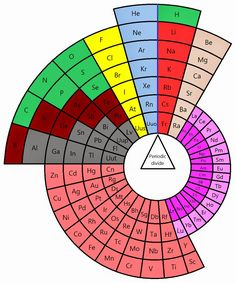 View an interactive periodic table that has information for all aula virtual fisicoqumica 2do ao escuela n 3015 prof anibal brizzio urtaz Image collections