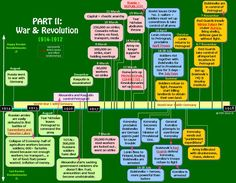 A partial timeline of The Russian Revolution from W3 or Internet by =trivto on deviantART