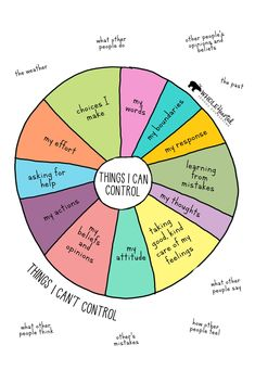 Things I Can (and Can't) Control Poster! Teachers, Parents, Great for Starting Convos with Kids! Recognizing what is in our control helps young (and older!) people cultivate a strong internal locus of control and sense of self-efficacy, Counseling Activities, School Counseling, Elementary Counseling, Social Work Activities, Health Activities, Art Therapy Activities, Elementary Schools, Coping Skills, Social Skills