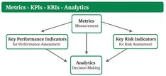 Metricas KPI KRI Analytics Analitica