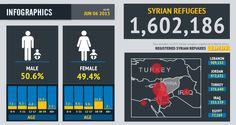 1.6 million Syrian refugees in neighbouring countries. Lebanon- 25% population Syrian.