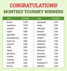 Congratulations To All The Winners of MONTHLY SPECIAL TOURNEY!  https://www.classicrummy.com/monthly-special-tournament?link_name=CR-12  #rummy #onlinerummy #rummygames #Indianrummy #freerummy
