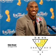Kobe Bryant born on 23Aug 1978. An analysis of his birthdate. 4-7 in the mid-quadrant means that he's the type of person who loves to give advise to people. Now, he has since involved himself in philanthropic work. He has the midas touch, not just in basketball, his business venture would yield handsome return. #numerology #numerologyreading #kobebryant #advise #midastouch #business
