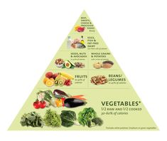 Find information about free Dinner Food Pyramid from all over the world.