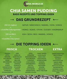 Chia Pudding Basisrezept