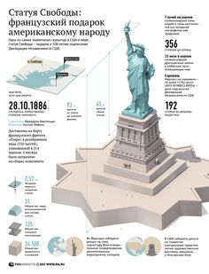 The Statue of Liberty: A Present from France to the People of America – Voices from Russia Historical Architecture, Ancient Architecture, Amazing Architecture, New York Information, History Facts, World History, Spanish Posters, American Exceptionalism, Famous Sculptures
