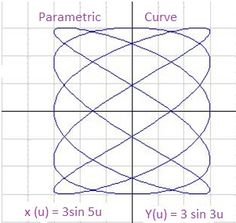 Parametric Equations Calculus