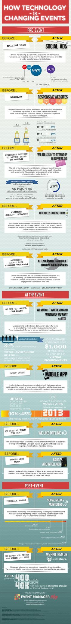 How Are Technology And #SocialMedia Changing Events? #infographic
