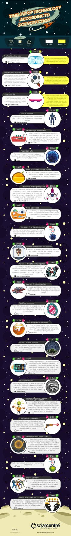 How Technology Will Change According to Science Fiction #Infographic #Science #Technology