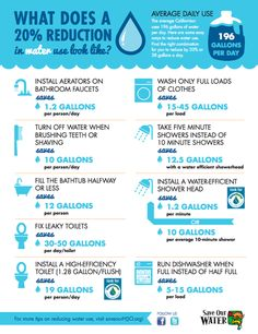 1000 images about water conservation at home on pinterest for How to save water in your house