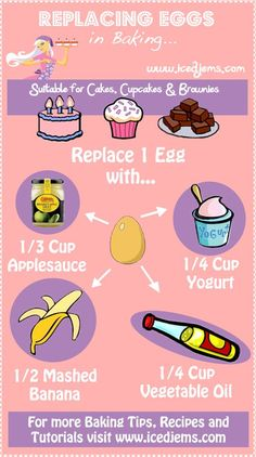 Replacing Eggs in Baking -The Substitutions will work for Cakes, Cookies and Brownies! Simply replace each egg in your recipe for either: Cup / Applesauce Cup / Yogurt Mashed Banana Cup / Vegetable Oil Comida Diy, Do It Yourself Food, Egg Free Recipes, Think Food, Cooking Recipes, Healthy Recipes, Cooking Hacks, Thai Recipes, Baking Tips