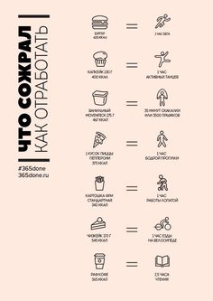 Что сожрал как отработать  Шутливая памятка, посвященная guilty pleasures. Sports Food, Proper Nutrition, Keto Diet For Beginners, Keep Fit, Health Eating, Planner Organization, Self Development, Health And Beauty, Just In Case