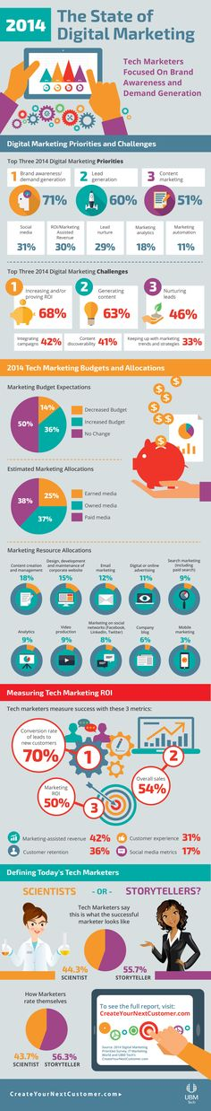 Content Marketing: The state of Digital Marketing in 2014 - #infographic #digitalmarketing