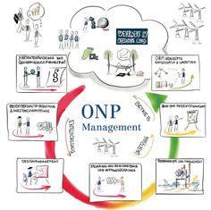 ONP Management Sketchnote