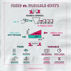 Good representation of fixed vs variable cost from CH Easy to read, easy on the eyes and easy to remember! Teaching Economics, Economics Lessons, Economics Poster, Financial Literacy, Financial Tips, Accounting And Finance, Accounting Notes, Fixed Cost, Budgeting Finances