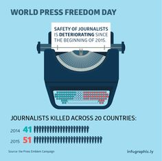 World press free day. Number of journalists killed.