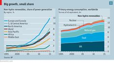 Renewable energy: A world turned upside down | The Economist