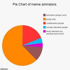 Pie Chart of meme animators