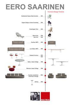 #design #furniture #timeline #vertical #eerosaarinen #moma #organic #furnishing #knoll #haskelite #patent #generalmotors #gmtc #vassarcollege #lawschool #universityofchicago