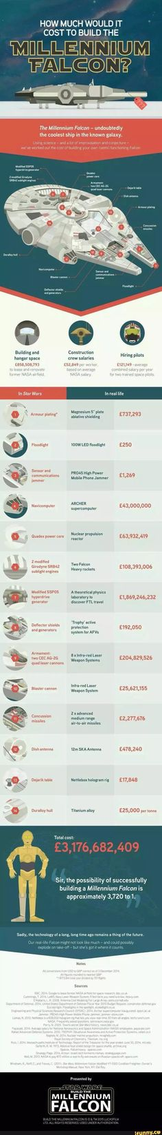 How Much Exactly Would a Millennium Falcon Cost to Build? [INFOGRAPHIC] How much would it cost to build the Millennium Falcon?How much would it cost to build the Millennium Falcon? Star Wars Ships, Star Wars Art, Star Trek, Millennium Falcon, Gq, Einstein, Cost To Build, Richard Madden, Rebel Alliance