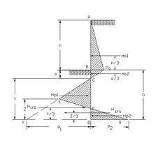 Civil Engineering Retaining Wall Design Spreadsheet in