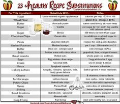 23 Healthy Recipe Substitutions - Check it out! - I disagree with whole eggs and butter.  I thin those are wonderful healthy fats.  But I am vegetarian not vegan.