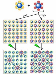 Fundamental photoresist chemistry findings could help extend Moore's Law