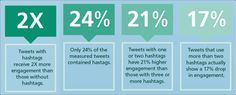 Identify the use of Hashtag URLs for marketing