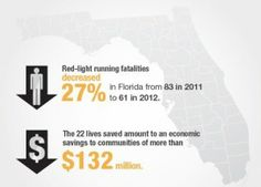 Fact 3: Red-light running fatalities decreased 27% in Florida from 83 in 2011 to 61 in 2012. The 22 lives saved amount to an economic savings to communities of more than $132 million.