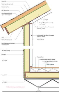 Install A Housewrap Drainage Plane Between The Sip Panels