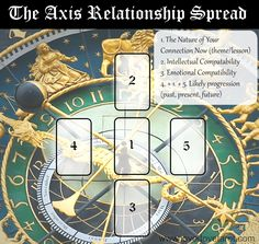 The Axis Relationship Tarot Spread | Angelorum