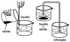 Mistura é a reunião de duas ou mais substâncias que não reagem entre si. As misturas são classificad...
