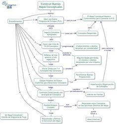 Eduteka - Aprendizaje Visual > Mapas Conceptuales > Artículos