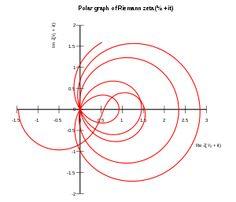 Riemann zeta function - Wikipedia