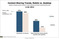 La condivisione da #mobile supera i PC.  Perchè? Si ottimizzano i tempi morti e ci si informa più velocemente.  E voi, quali dispositivi utilizzate?