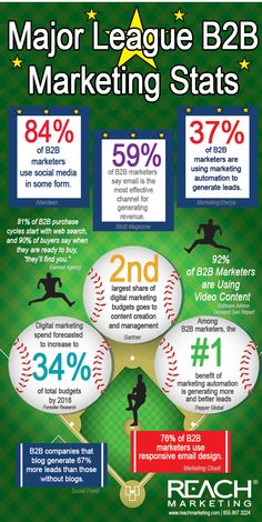 Infographic – Major League B2B Marketing Stats
